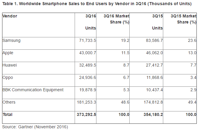 Worldwide Smartphone Sales to End Users by Vendor in 3Q16